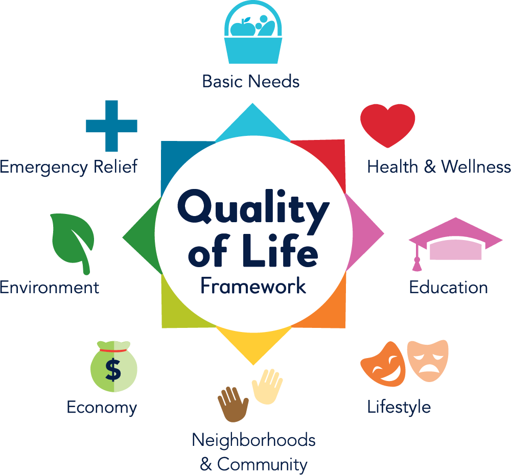 Quality of Life Graphic